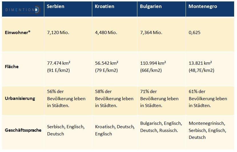 Basis Daten Serbien Montenegro Krotaien und Bulgarien
