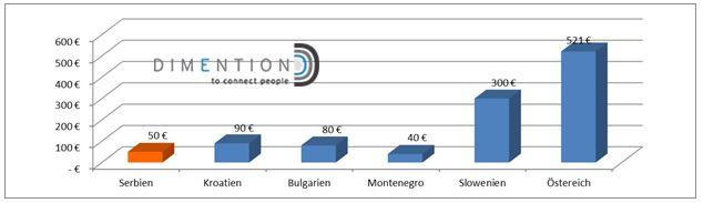 Durchschnittliche jährliche Online Ausgaben Serbien Kroatien Montenegro Bulgarien