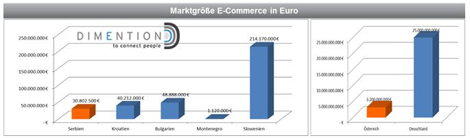 Marktgröße E-Commerce in EURO Serbien Montenegro Bulgarien Kroatien